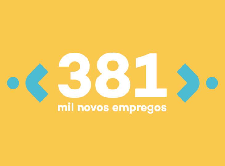 381 mil novos empregos diretos serão gerados em Macaé e região até 2022 — divulga ANP
